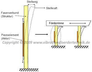 Aktive Biegefeder (piezoelektrische Stützerregung)