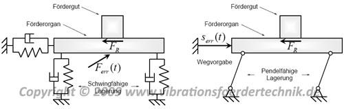 Aufbau und Funktionsprinzip eines Vibrationsförderers