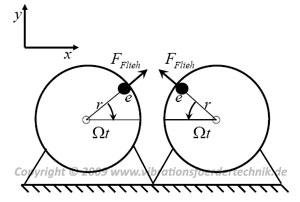 Berechnung der Erregerkraft eines Unwuchtantriebes für einen Vibrationsförderer