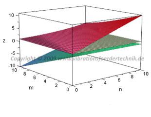 Lage und Betrag der Eigenvektoren (Ausschläge der schwingenden Massen)
