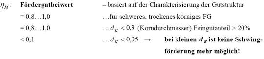 Korrekturfaktoren der theoretischen Fördergeschwindigkeit