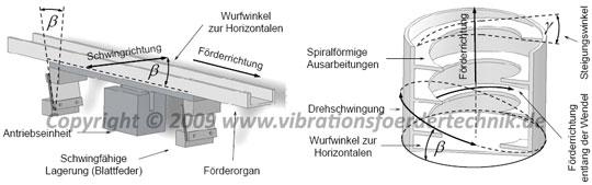 Förderorgane - Linear- und Wendelschwingförderer