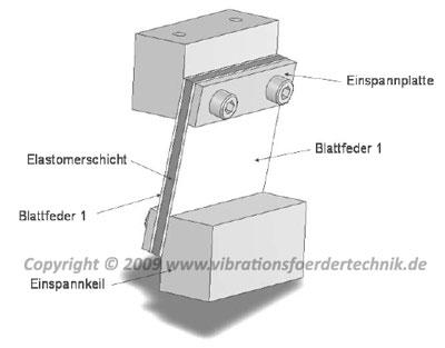 Hybridfeder für einen Vibrationsförderer; entwickelt n der TU CHemnitz