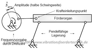 Vibrationsförderer als Mechanismus