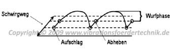 Mikrowurf ein Vibrationsförderprinzip