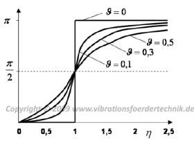 Qualitativer Verlauf des Phasenwinkels in Abhängigkeit des Abstimmungsverhältnisses