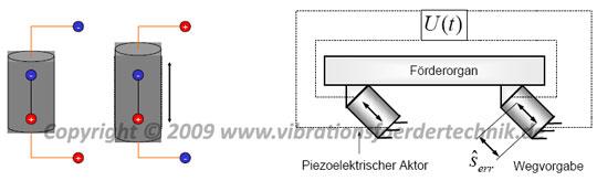 Piezoelektrische Aktoren in der Vibrationsfördertechnik