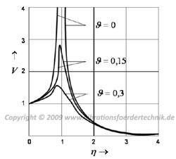 Qualitative Abbildung der Vergrößerungsfunktion bei Krafterregung