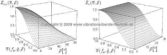 3D Darstellung der Effizienz nach dem Berechnungsmodell der VDI 2333