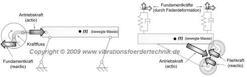 Prinzipskizzen zu gekoppletem Antrieb (links) und entkoppletem Antrieb (rechts)