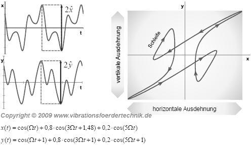 Mögliche Bewegungsfunktionen eines Vibrationsförderers als Resultat einer Fourier-Transformation -- Bewegung mit Schleife