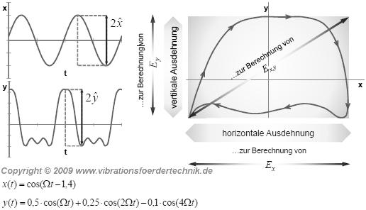 Mögliche Bewegungsfunktionen eines Vibrationsförderers als Resultat einer Fourier-Transformation -- Bewegung ohne Schleife