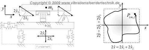 Schwingungsisolierter Ein-Massen-Schwinger und stark vereinfachtes Modell für die Beschreibung dynamischer Effekte