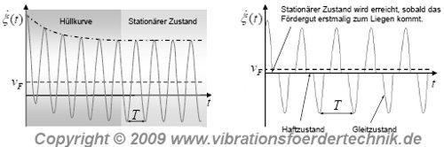 Verlauf der Relativgeschwindigkeit und vorliegende Haft- und Gleitzustände